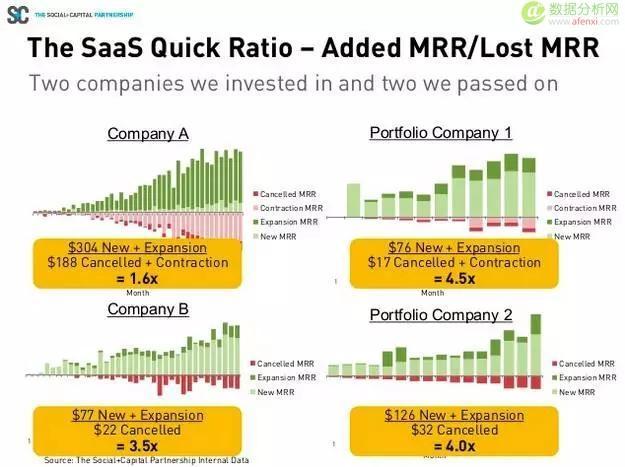 干货:SaaS领域如何分析收入增长?