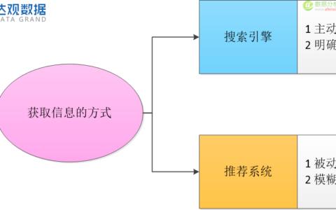 主动或被动:搜索引擎和推荐系统的选择