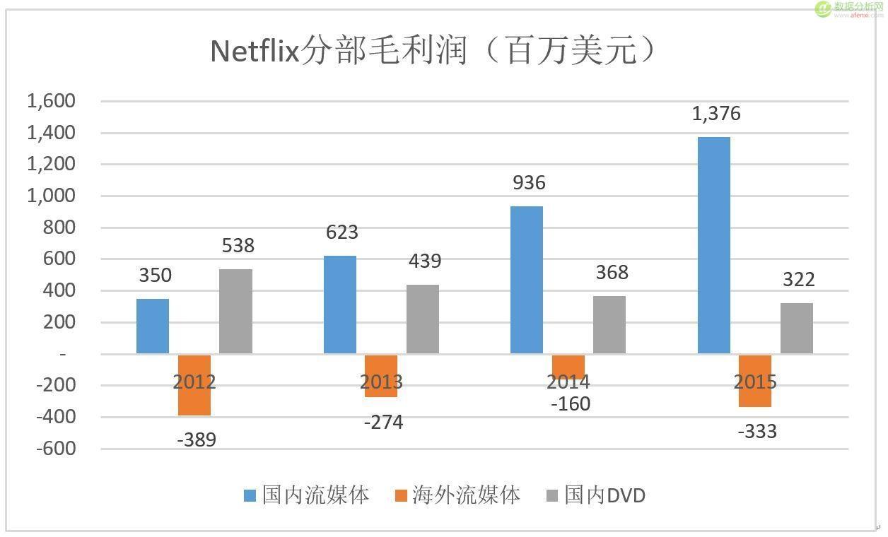 大数据是许多公司时髦的外衣却是Netflix的骨髓