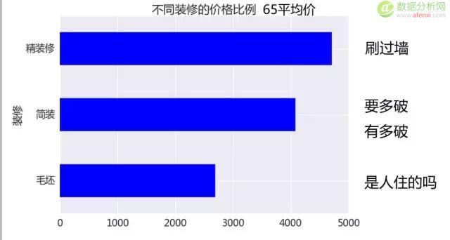 租房数据分析:2016年在北京如何租到好房子?
