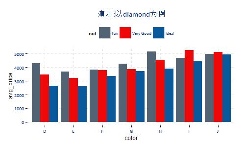 R语言:ggplot2精细化绘图——以实用商业化图表绘图为例