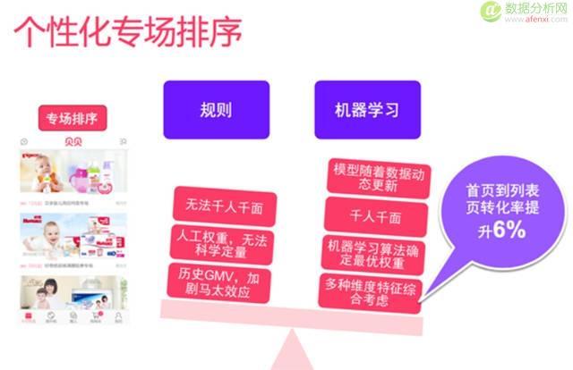 一个母婴电子商务网站的大数据平台及机器学习实践