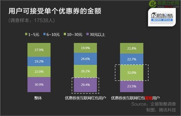 大数据揭秘:哪些类型优惠券红包最受欢迎?