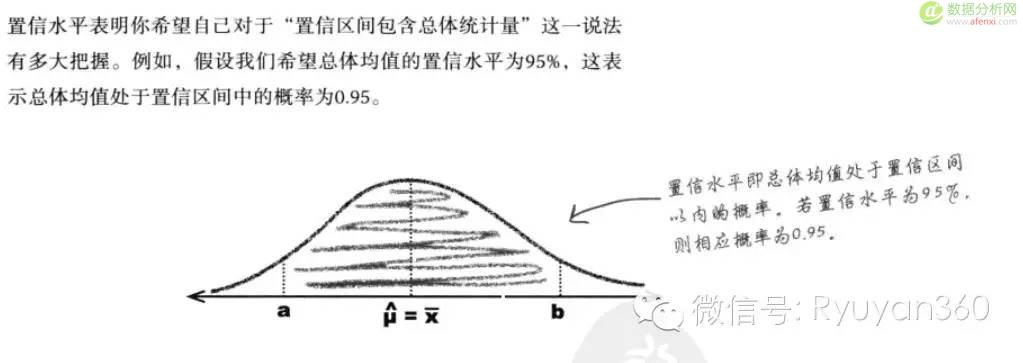 《深入浅出统计学》12 置信区间的构建:自信地猜测