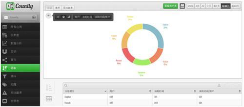 如何对应用程序的用户数据进行定量分析
