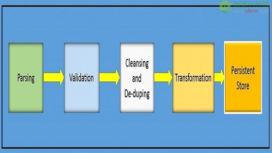 如何打造高性能大数据分析平台