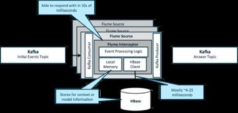 Apache Hadoop准实时数据处理的架构模式