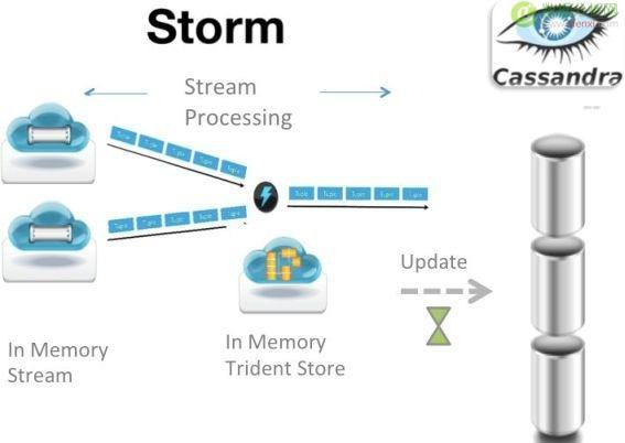 后Hadoop时代的大数据架构