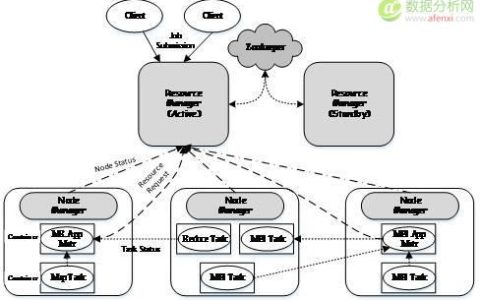 Hadoop数据操作系统YARN全解析