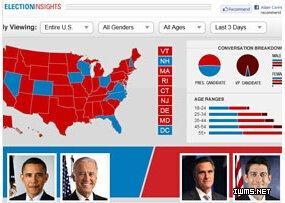 大数据应用案例之总统竞选