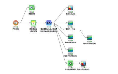 数据挖掘的常用方法、功能和一个聚类分析应用案例