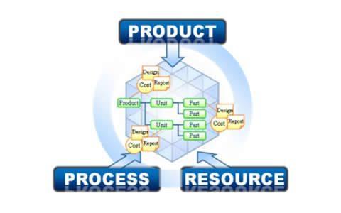 数据产品经理是做什么的?