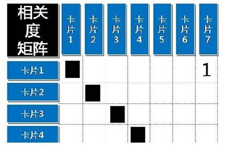 大嘴巴漫谈数据挖掘:卡片分类排架构,开放聚合按距离
