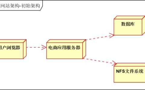 大型网站架构系列:电商网站架构案例