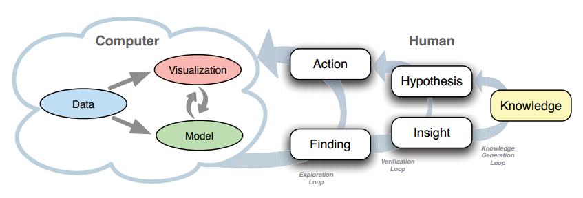 可视化分析的知识产生模型