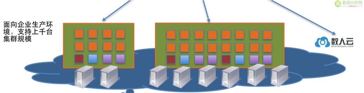数人云获 3000 万元 A 轮融资,打造轻量级 PaaS 平台发挥应用弹性