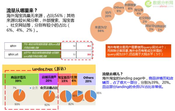数据运营系列篇:淘宝卖家数据分析攻略