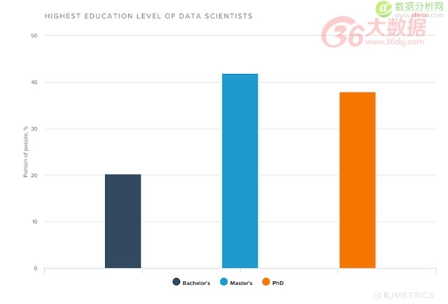 从学历到就业情况,7张图描绘美国大数据人才的高薪路径