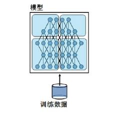 基于Spark的异构分布式深度学习平台