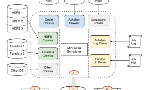 领英宣布开源数据挖掘软件WhereHows