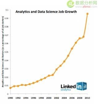 数据科学极简史(二)