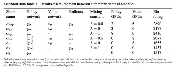 AlphaGo的分析
