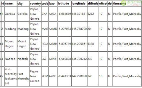 Python教程:7款数据图表工具的比较