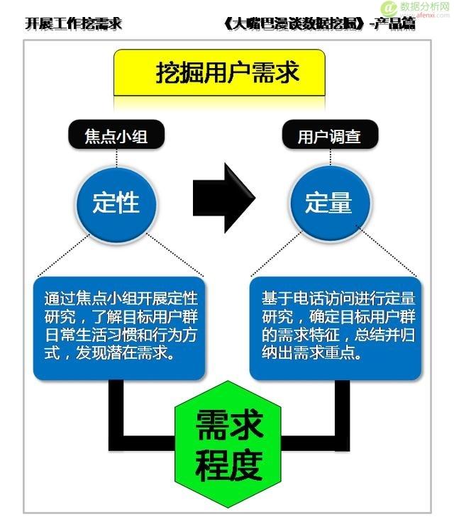 需求概念生产品,定性研究定类型