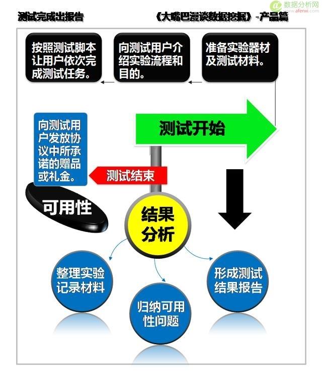 产品商用需测试,可用测试验原型