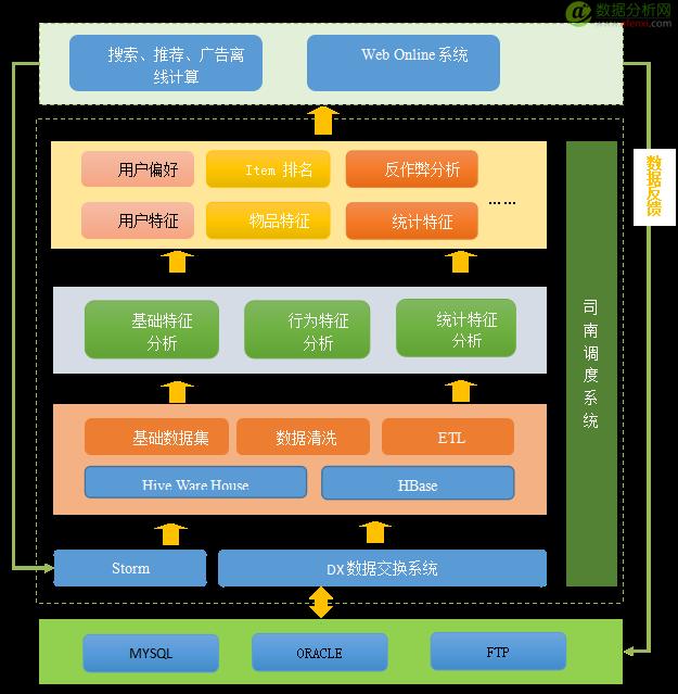 达观数据分析平台架构和Hive实践