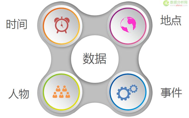 张溪梦:6个步骤学会数据驱动产品的秘诀(附PPT及思维导图下载)