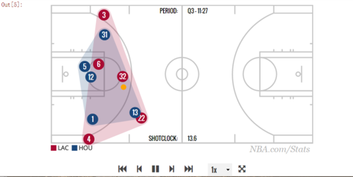 Python:NBA运动员的运动轨迹呈现