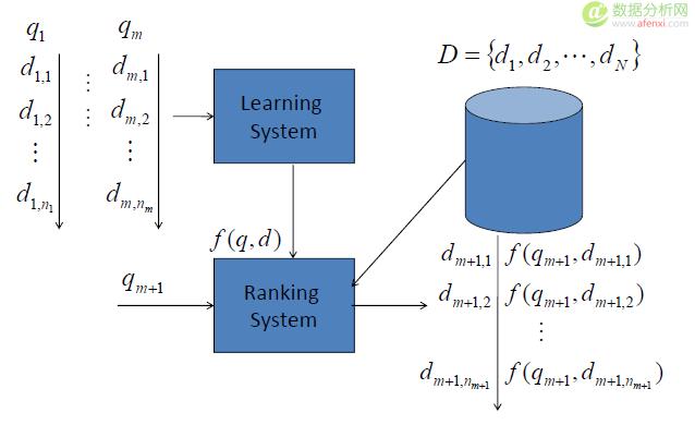 达观数据于敬:个性化推荐系统实践