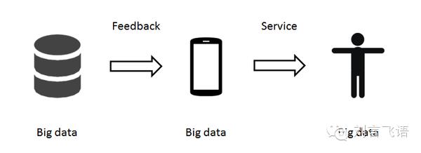 大数据最终的形态:塑造我们