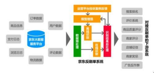 京东反刷单系统流程图