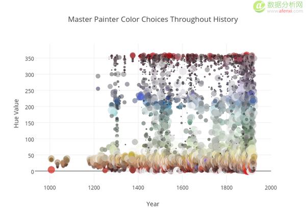 """015年度十大Plotly图形,图表以及可视化数据"""""""