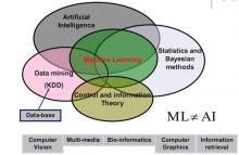 数据挖掘系列篇:在线机器学习FTRL算法介绍-数据分析网