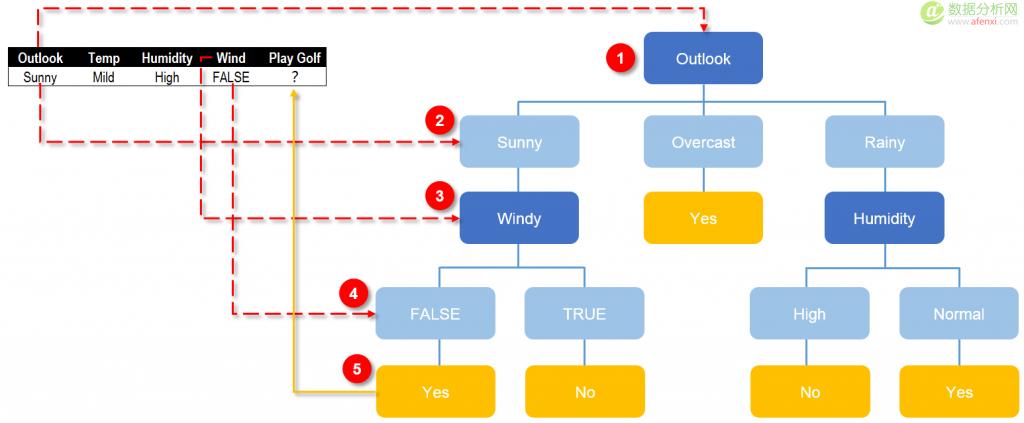 决策树分类和预测算法的原理及实现