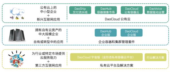 DaoCloud完成阿里联合创始人领投千万美元A轮融资