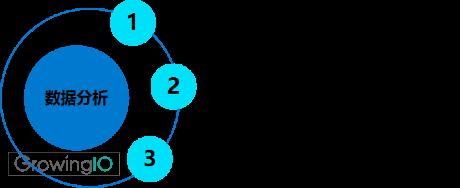 GrowingIO用户行为数据分析:产品数据分析三个指标转化留存粘度.png