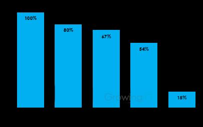 GrowingIO用户行为数据分析:注册转化流失.png