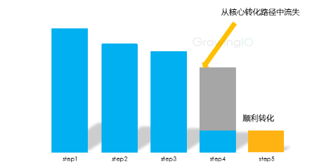 GrowingIO用户行为数据分析:核心路径流失-注册转化率.png