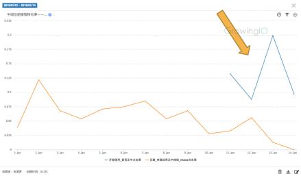 GrowingIO用户行为数据分析:注册转化率提升.png