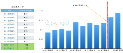 GrowingIO用户行为数据分析:用户停留时间明显提升.png