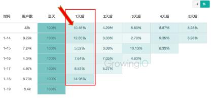 GrowingIO用户行为数据分析:没有新建指标的用户的留存.png