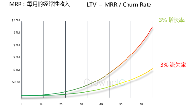GrowingIO用户行为数据分析:降低流失提升留存.png