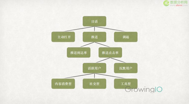 GrowingIO用户行为分析:指标拆解.png