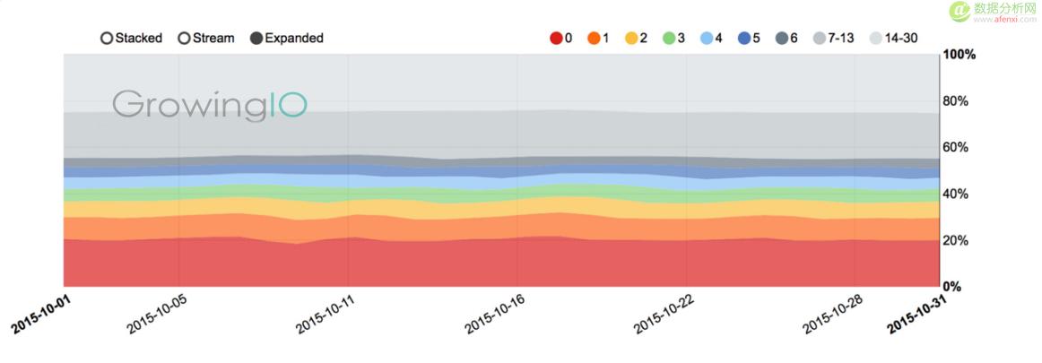 GrowingIO用户行为数据分析:用户流失召回.png
