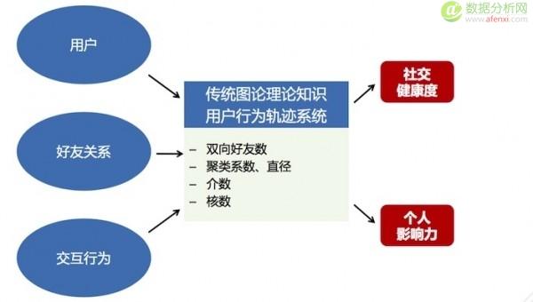腾讯数据挖掘高级工程师刘黎春:社交数据在征信领域的应用探索-数据分析网