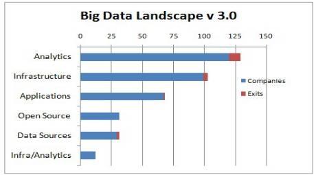 以太资本郑雨:国内外大数据创业的面面观